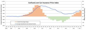 Car insurance premiums are set to increase further following 19% rise