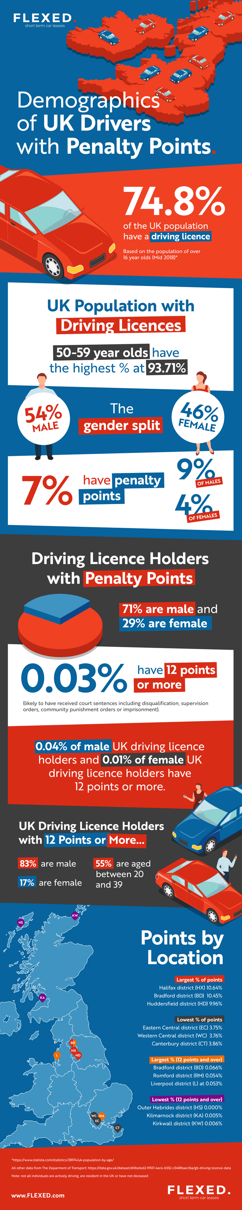 Driving penalty points infographic
